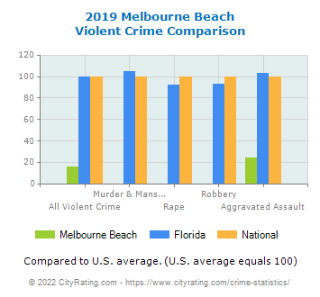 Melbourne Beach Violent Crime vs. State and National Comparison
