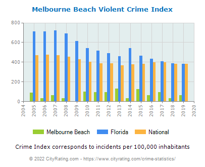 Melbourne Beach Violent Crime vs. State and National Per Capita