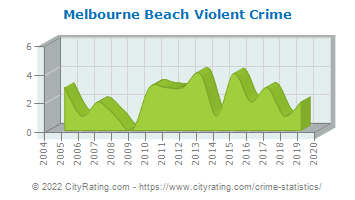 Melbourne Beach Violent Crime