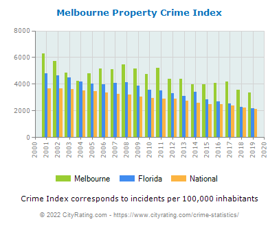 Melbourne Property Crime vs. State and National Per Capita