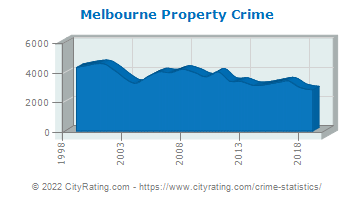 Melbourne Property Crime