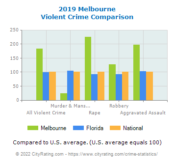 Melbourne Violent Crime vs. State and National Comparison