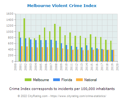 Melbourne Violent Crime vs. State and National Per Capita
