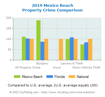 Mexico Beach Property Crime vs. State and National Comparison