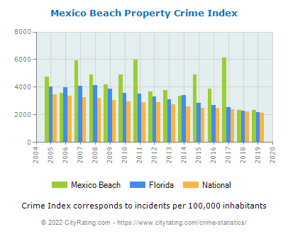 Mexico Beach Property Crime vs. State and National Per Capita