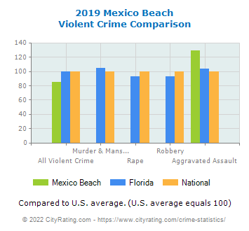 Mexico Beach Violent Crime vs. State and National Comparison
