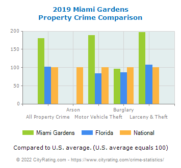 Miami Gardens Property Crime vs. State and National Comparison