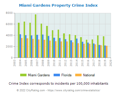 Miami Gardens Property Crime vs. State and National Per Capita