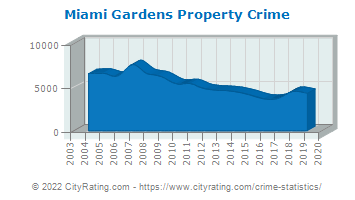 Miami Gardens Property Crime