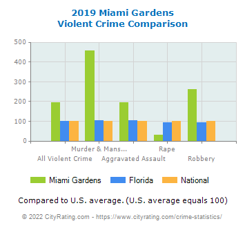 Miami Gardens Violent Crime vs. State and National Comparison