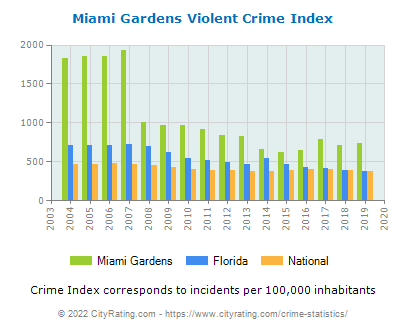 Miami Gardens Violent Crime vs. State and National Per Capita