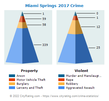 Miami Springs Crime 2017