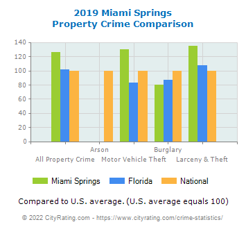 Miami Springs Property Crime vs. State and National Comparison