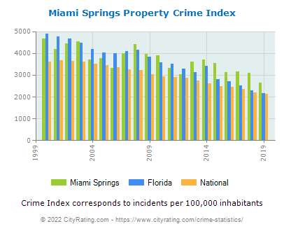 Miami Springs Property Crime vs. State and National Per Capita