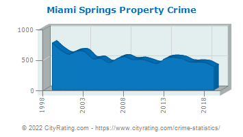 Miami Springs Property Crime