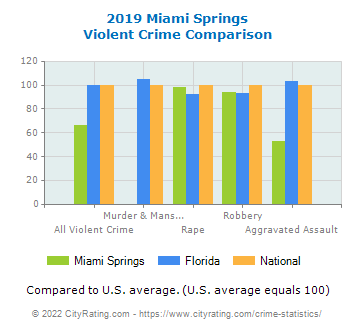 Miami Springs Violent Crime vs. State and National Comparison