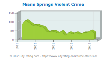Miami Springs Violent Crime