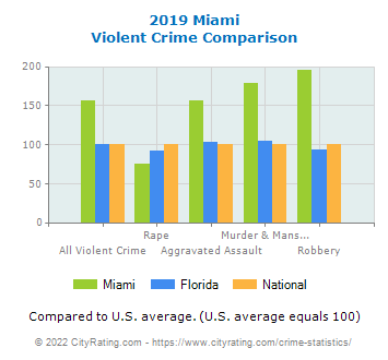 Miami Violent Crime vs. State and National Comparison