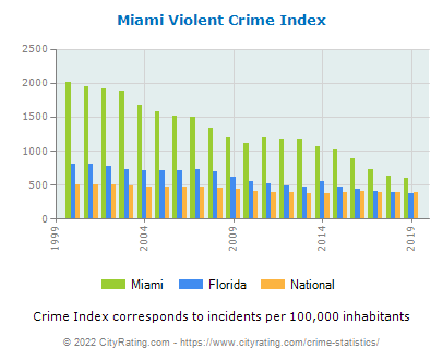 Miami Violent Crime vs. State and National Per Capita