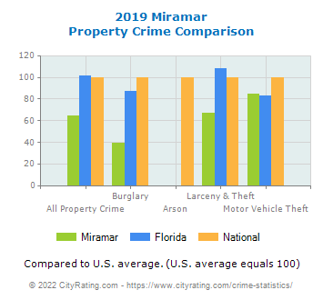 Miramar Property Crime vs. State and National Comparison