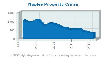 Naples Property Crime