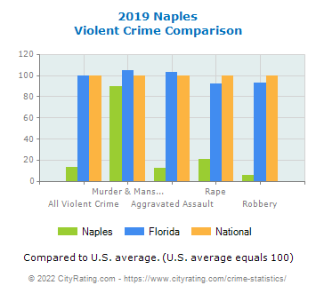 Naples Violent Crime vs. State and National Comparison