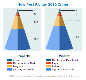 New Port Richey Crime 2012