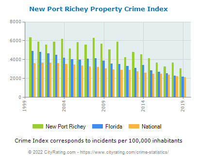 New Port Richey Property Crime vs. State and National Per Capita