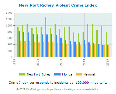 New Port Richey Violent Crime vs. State and National Per Capita