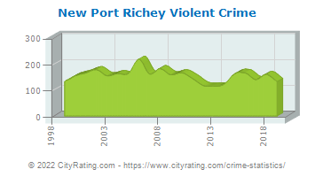 New Port Richey Violent Crime
