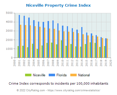 Niceville Property Crime vs. State and National Per Capita
