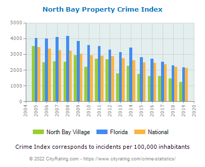 North Bay Village Property Crime vs. State and National Per Capita