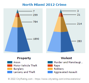 North Miami Crime 2012