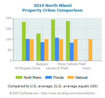 North Miami Property Crime vs. State and National Comparison