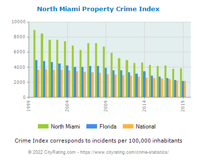 North Miami Property Crime vs. State and National Per Capita