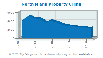 North Miami Property Crime