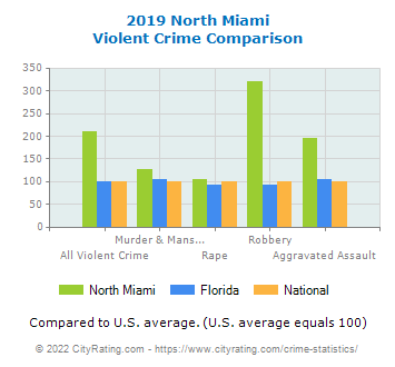 North Miami Violent Crime vs. State and National Comparison