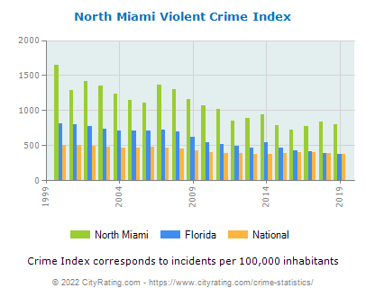 North Miami Violent Crime vs. State and National Per Capita