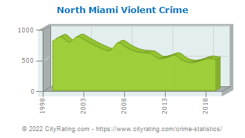 North Miami Violent Crime