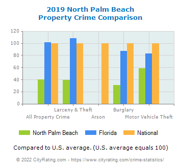 North Palm Beach Property Crime vs. State and National Comparison