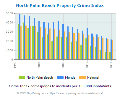 North Palm Beach Property Crime vs. State and National Per Capita
