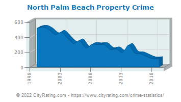 North Palm Beach Property Crime