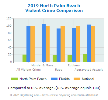 North Palm Beach Violent Crime vs. State and National Comparison