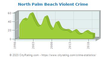 North Palm Beach Fl Crime Statistics