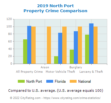 North Port Property Crime vs. State and National Comparison