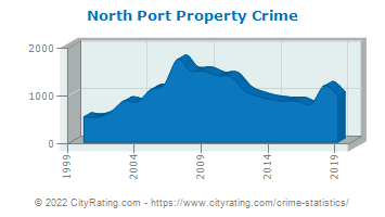 North Port Property Crime