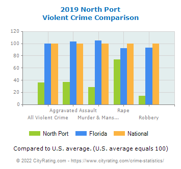 North Port Violent Crime vs. State and National Comparison