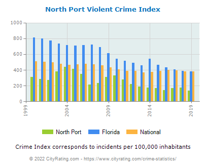 North Port Violent Crime vs. State and National Per Capita