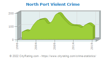 North Port Violent Crime