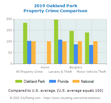 Oakland Park Property Crime vs. State and National Comparison